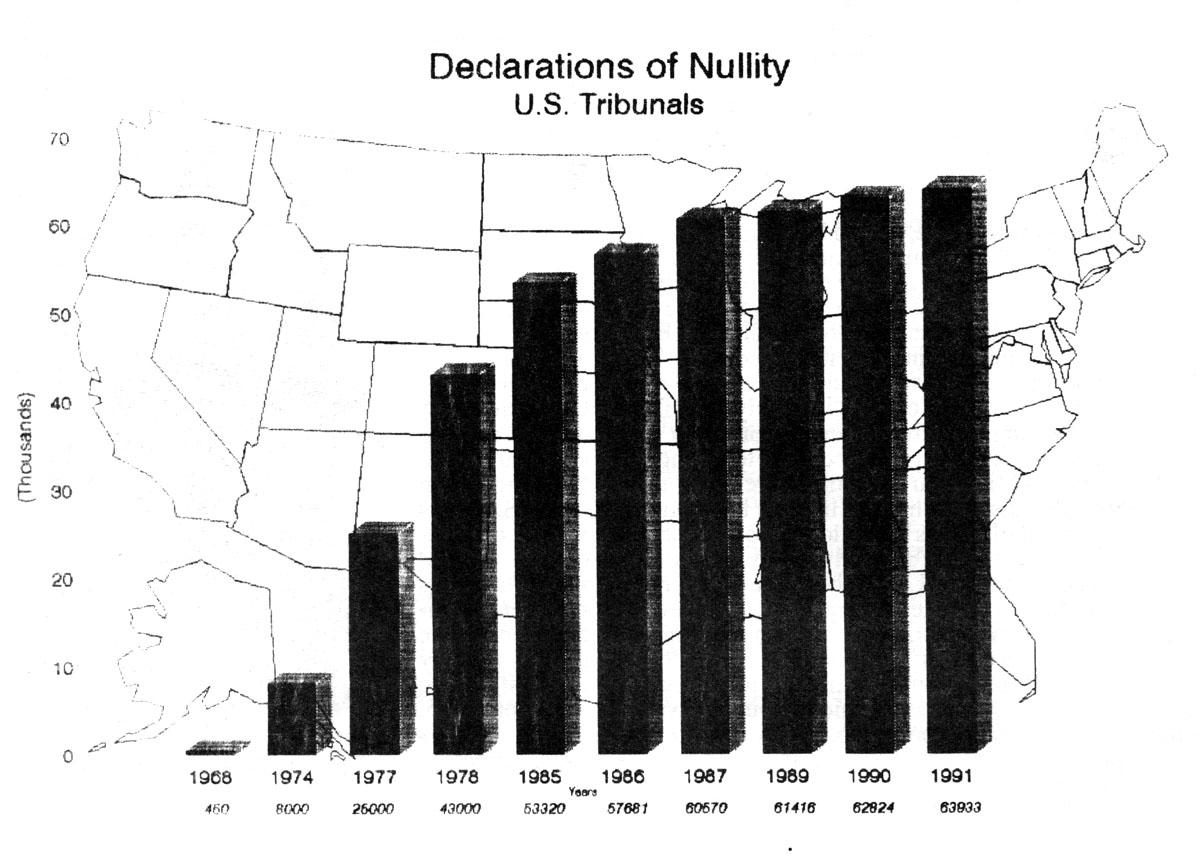 Catholic annulment statistics